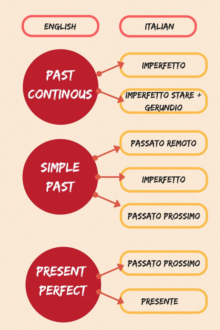 italian/english verbs