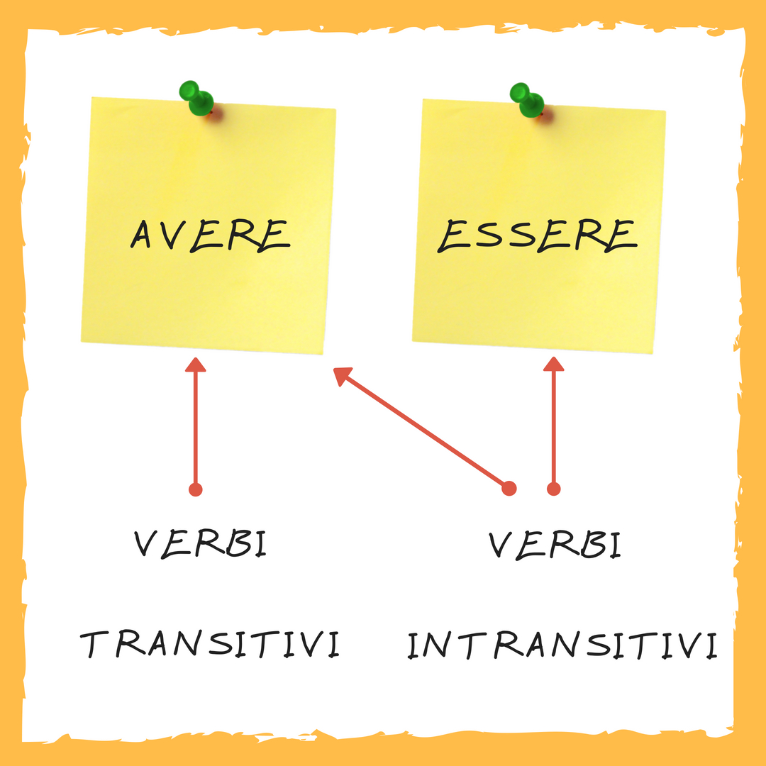 auxiliary verbs transitiv intransitiv