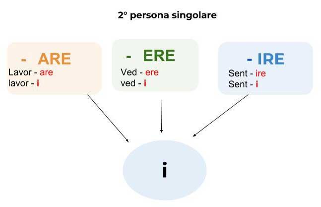 verbo-seconda-persona-sing