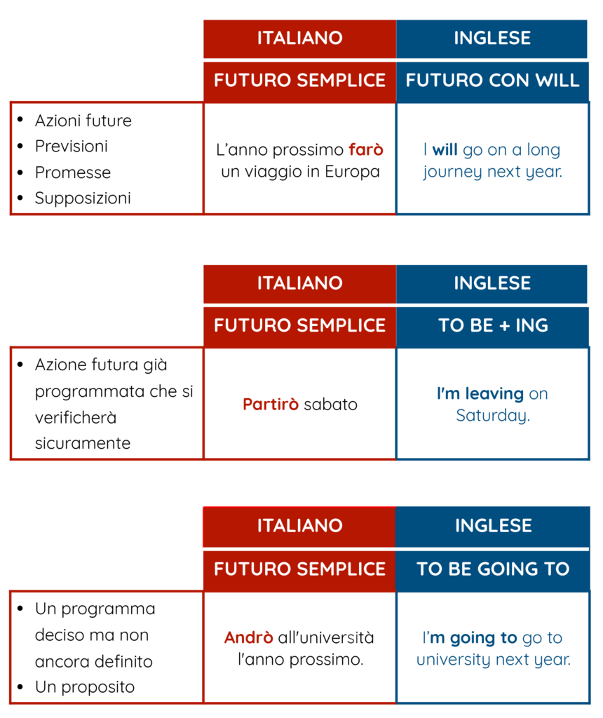 future italian vs future english