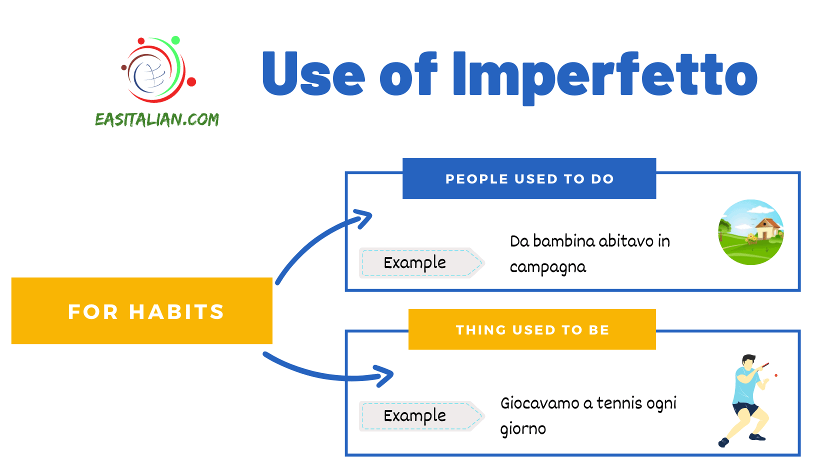 imperfetto for habits