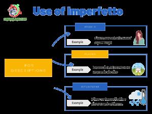 Imperfetto for descriptions